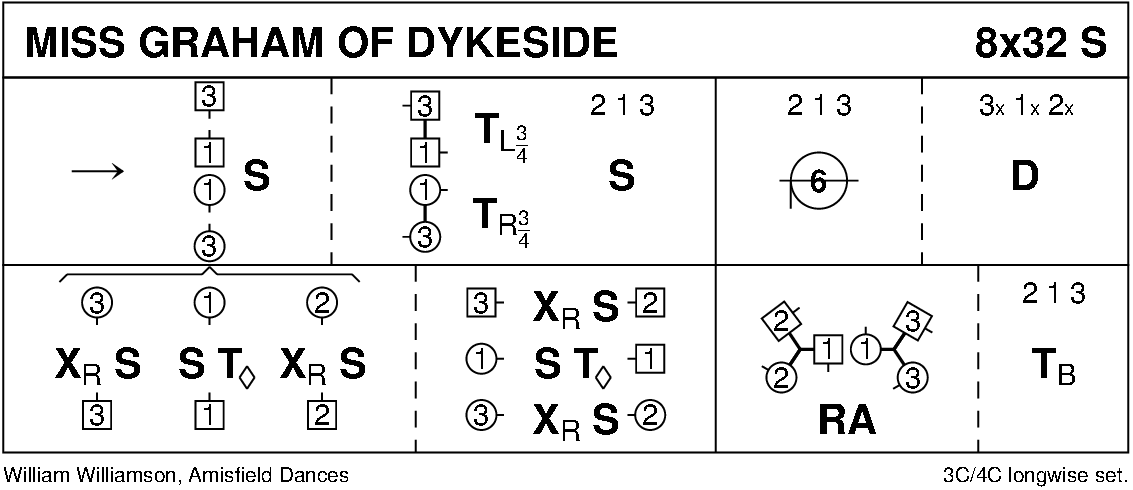 Miss Graham Of Dykeside Keith Rose's Diagram