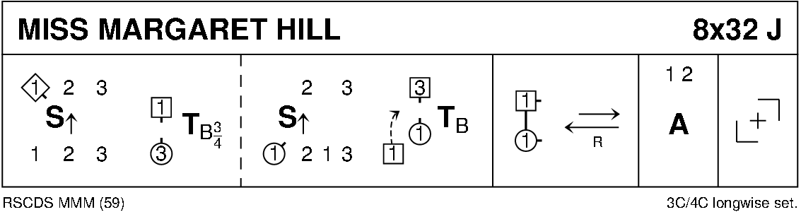 Miss Margaret Hill Keith Rose's Diagram