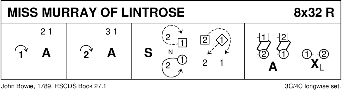Miss Murray Of Lintrose Keith Rose's Diagram