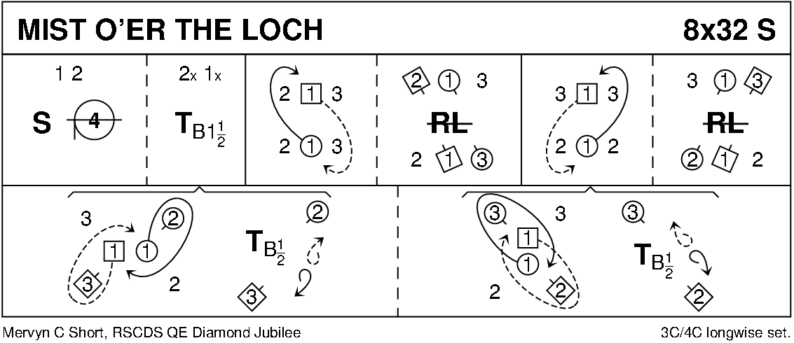 Mist O'er The Loch Keith Rose's Diagram