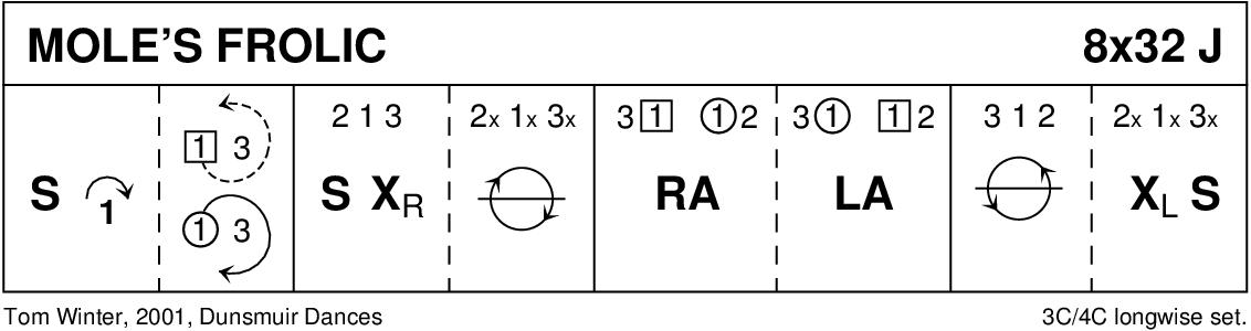 Mole's Frolic Keith Rose's Diagram