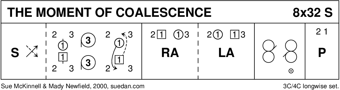The Moment Of Coalescence Keith Rose's Diagram