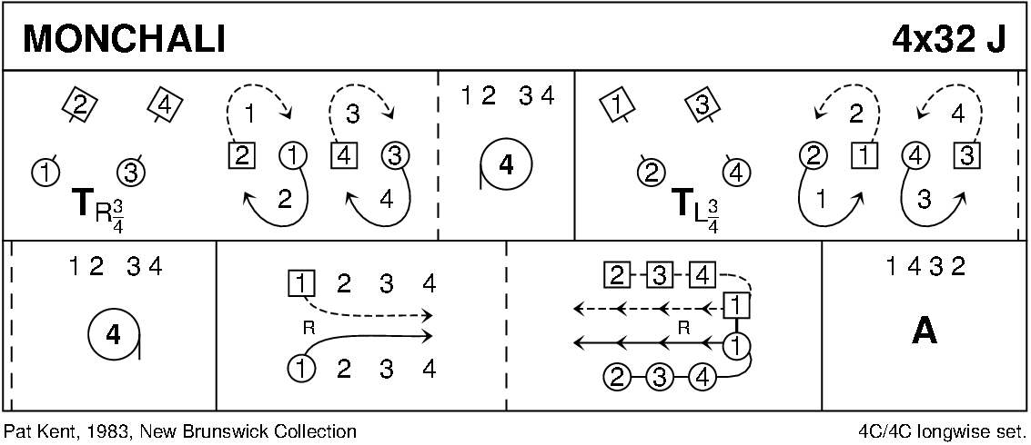 Monchali Keith Rose's Diagram