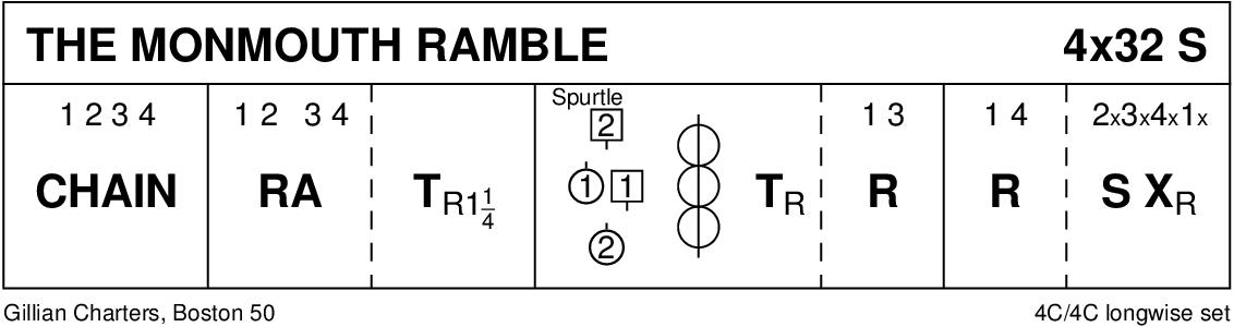 Monmouth Ramble Keith Rose's Diagram