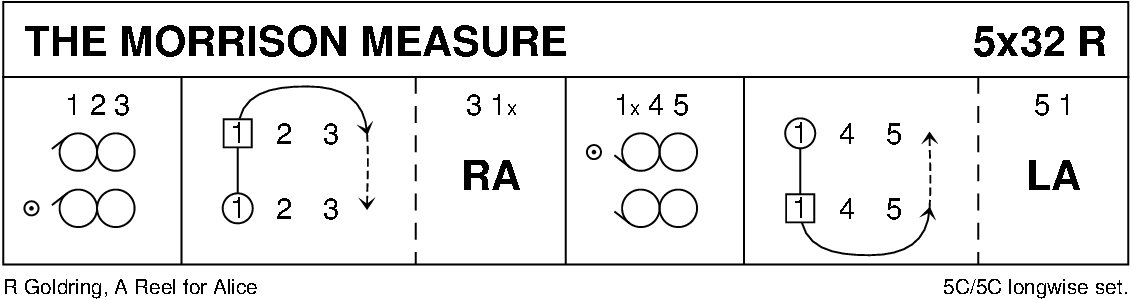 The Morrison Measure Keith Rose's Diagram