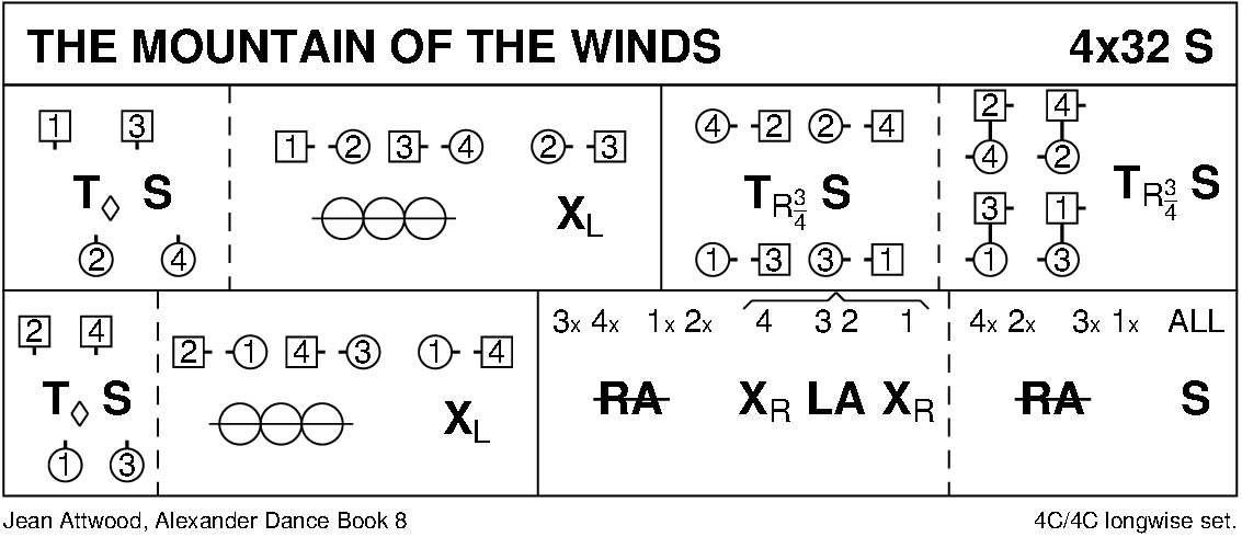 The Mountain Of The Winds Keith Rose's Diagram