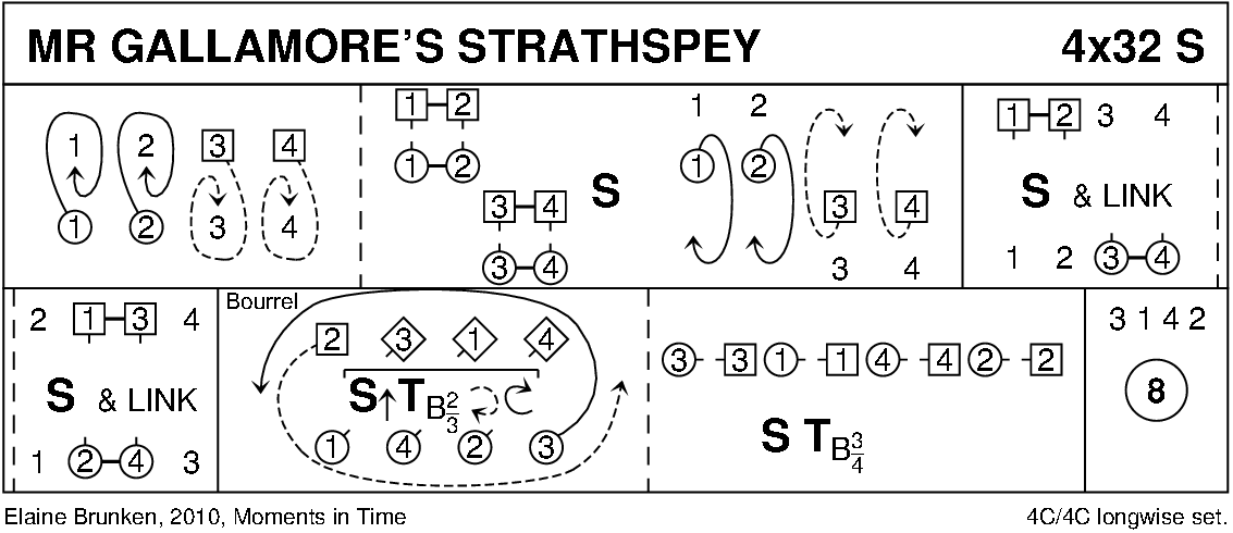 Mr Gallamore's Strathspey Keith Rose's Diagram