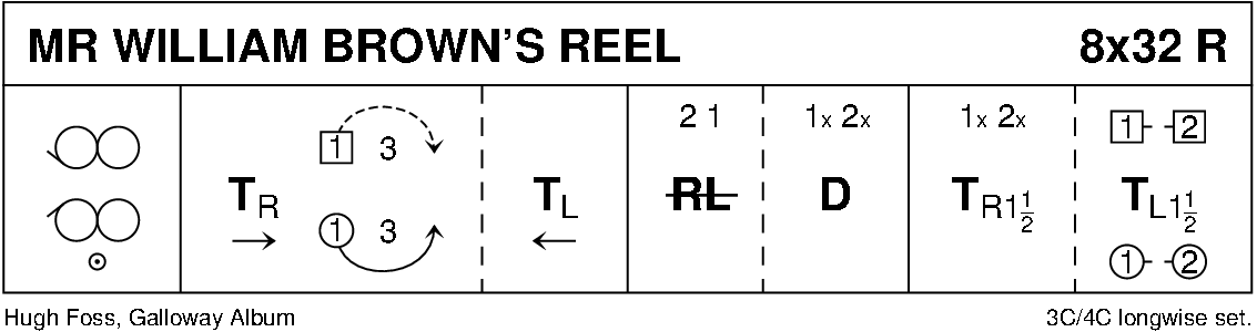 Mr William Brown's Reel Keith Rose's Diagram