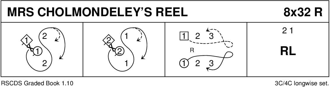 Mrs Cholmondeley's Reel Keith Rose's Diagram