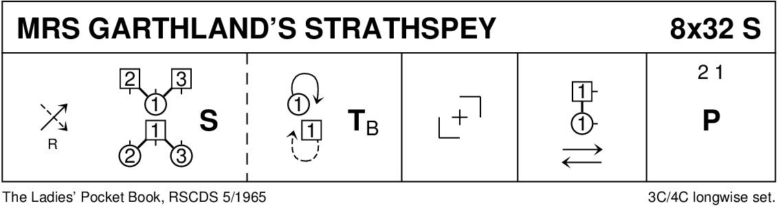 Mrs Garthland's Strathspey Keith Rose's Diagram