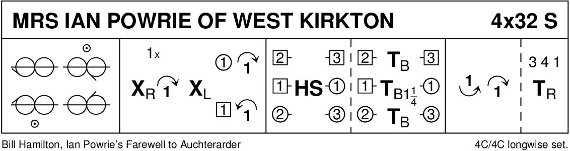 Mrs Ian Powrie Of West Kirkton Keith Rose's Diagram