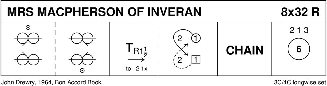 Mrs MacPherson Of Inveran Keith Rose's Diagram