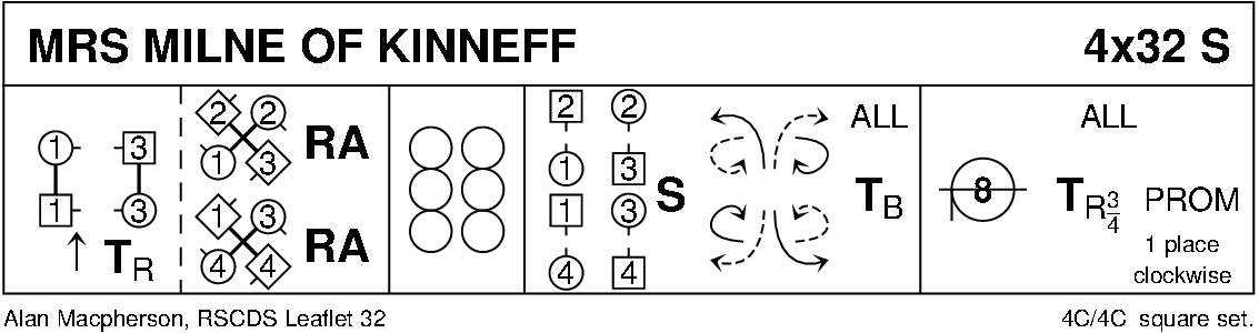Mrs Milne Of Kinneff Keith Rose's Diagram
