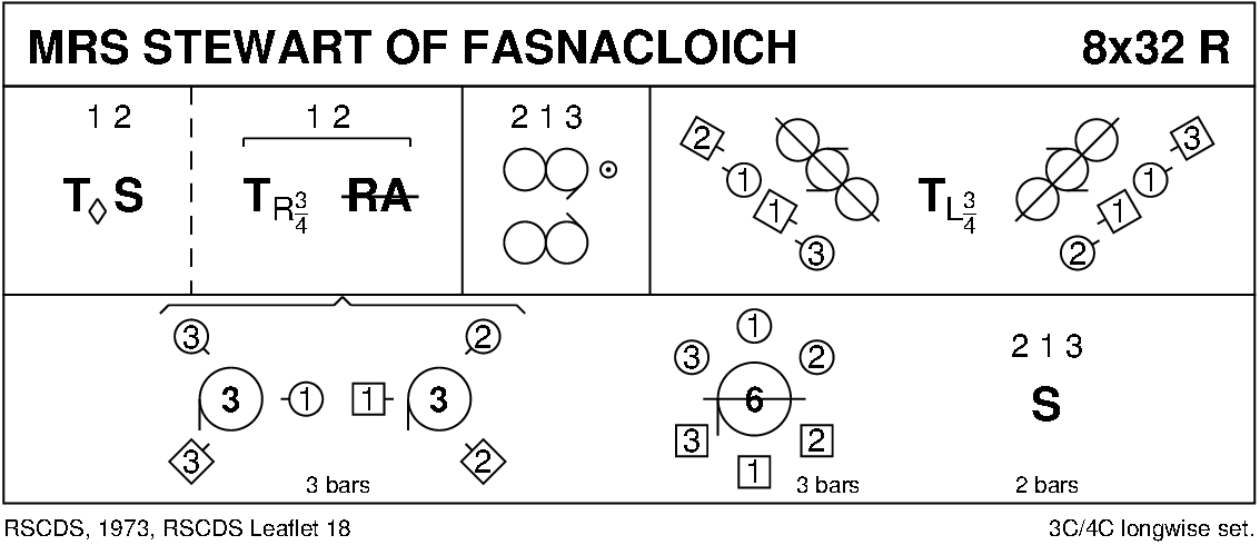 Mrs Stewart Of Fasnacloich Keith Rose's Diagram