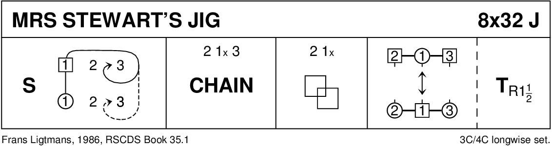 Mrs Stewart's Jig Keith Rose's Diagram