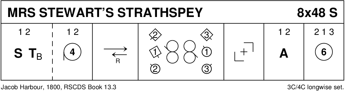 Mrs Stewart's Strathspey Keith Rose's Diagram
