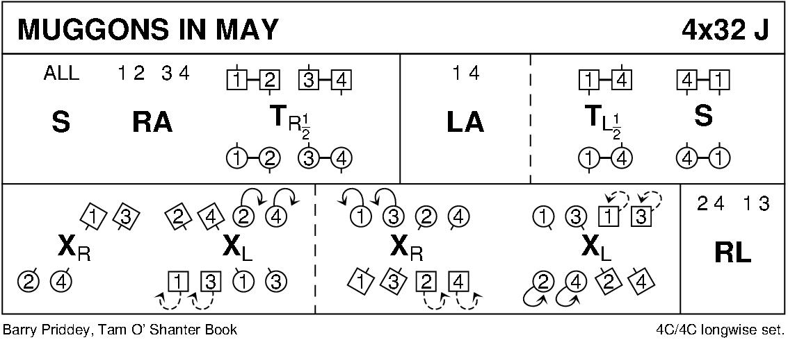 Muggons In May Keith Rose's Diagram