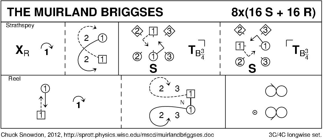 The Muirland Briggses Keith Rose's Diagram