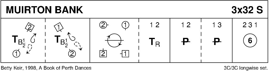Muirton Bank Keith Rose's Diagram