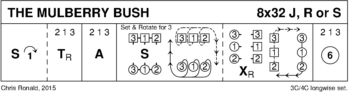 The Mulberry Bush Keith Rose's Diagram