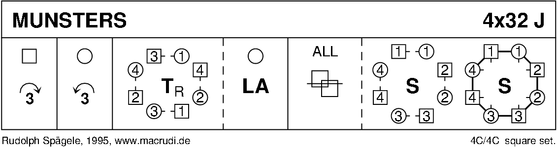 Munsters Keith Rose's Diagram