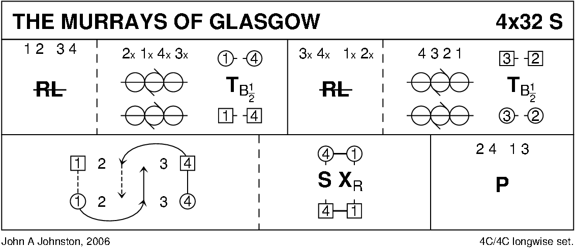 The Murrays Of Glasgow Keith Rose's Diagram
