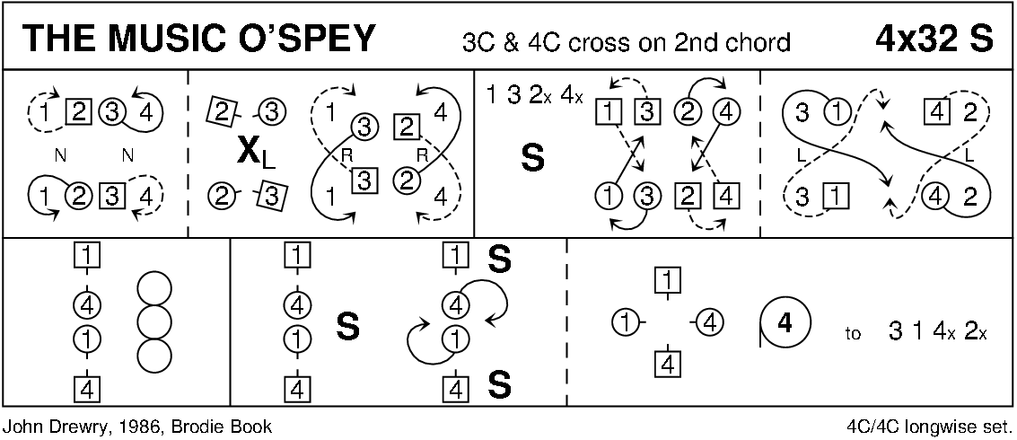 The Music O' Spey Keith Rose's Diagram