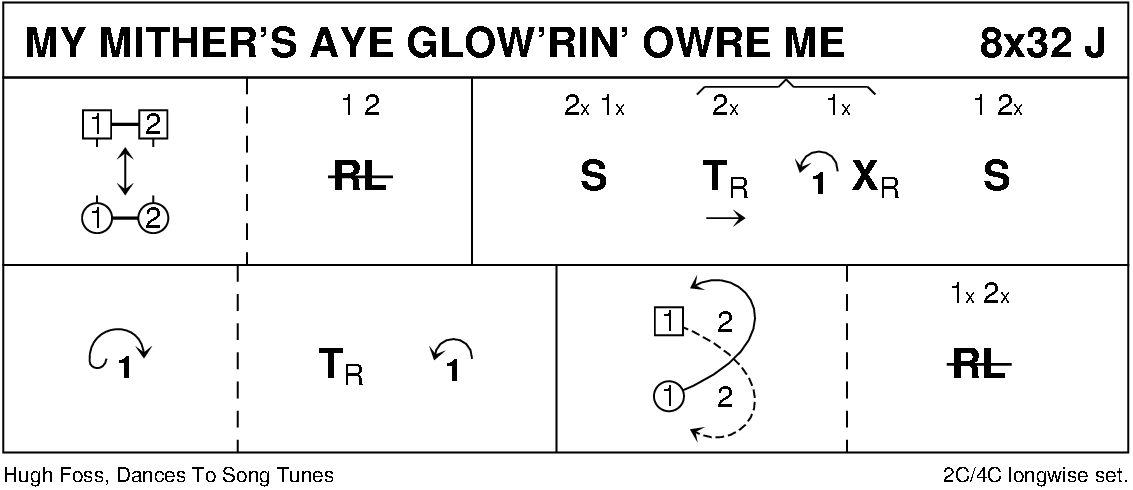 My Mither's Aye Glow'rin' Owre Me Keith Rose's Diagram
