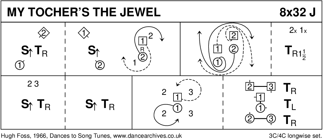 My Tocher's The Jewel Keith Rose's Diagram