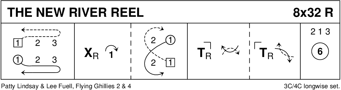 The New River Reel Keith Rose's Diagram