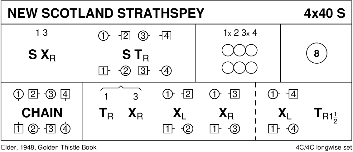 New Scotland Strathspey Keith Rose's Diagram