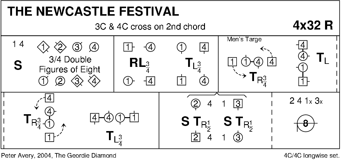 The Newcastle Festival Keith Rose's Diagram