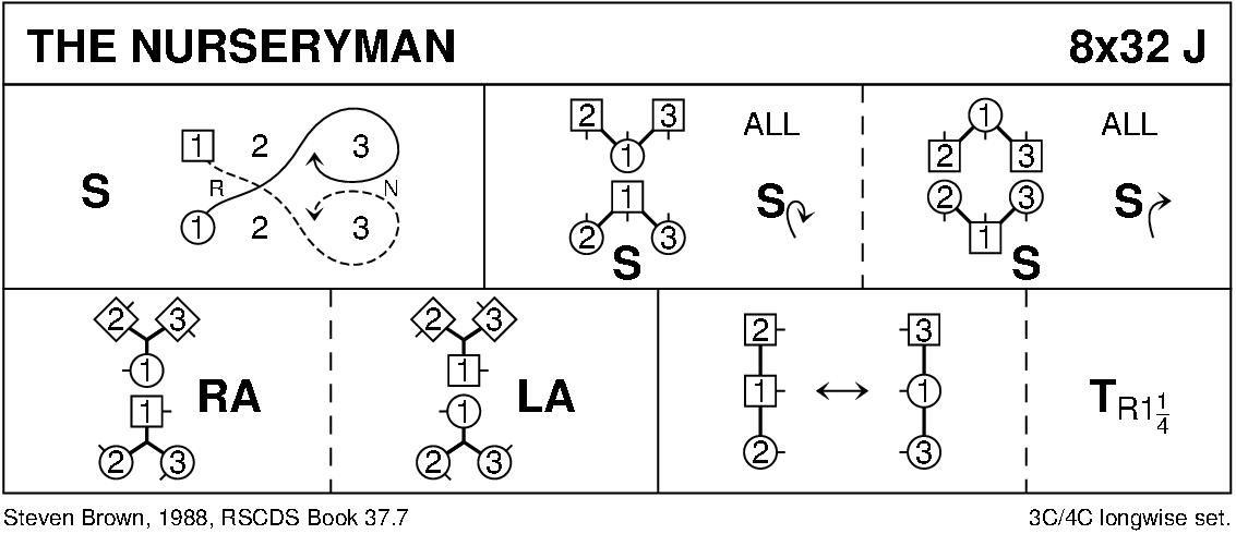 The Nurseryman Keith Rose's Diagram
