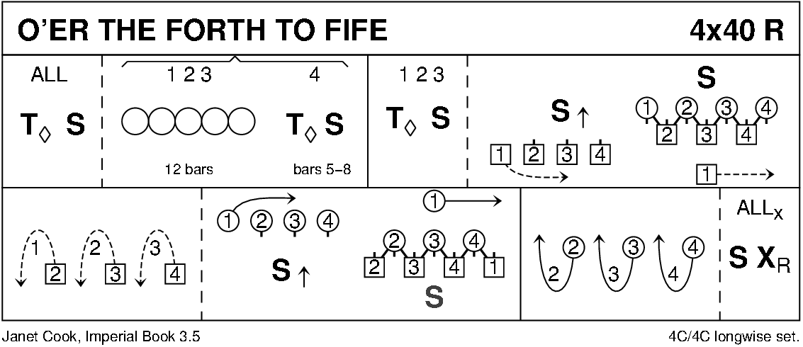 O'er The Forth To Fife Keith Rose's Diagram