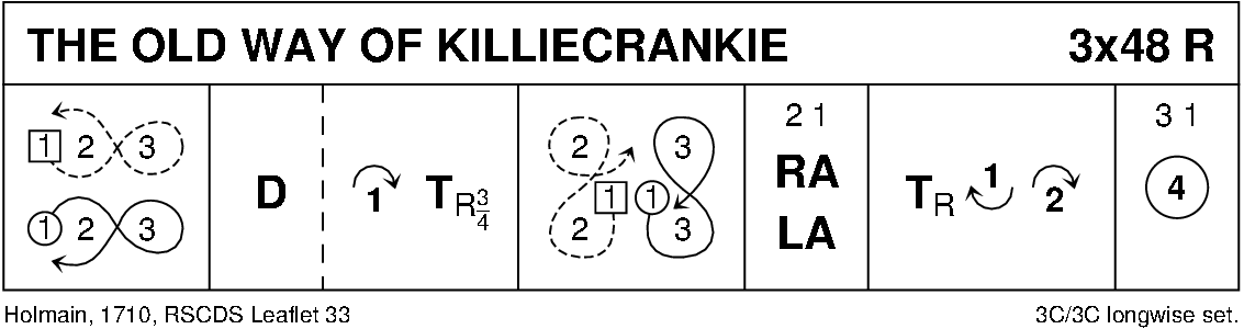 The Old Way Of Killiecrankie Keith Rose's Diagram
