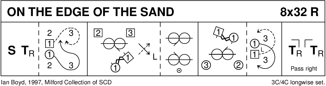 On The Edge Of The Sand Keith Rose's Diagram