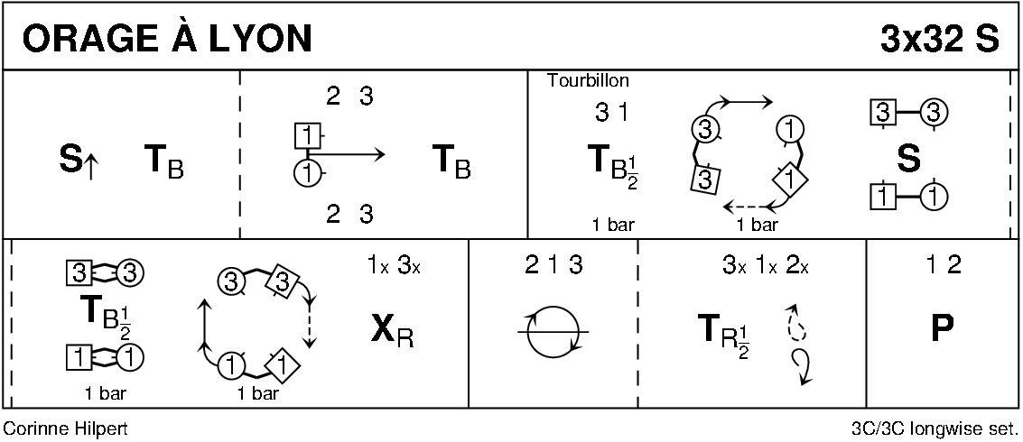 Orage à Lyon Keith Rose's Diagram