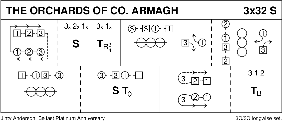 The Orchards Of Co. Armagh Keith Rose's Diagram