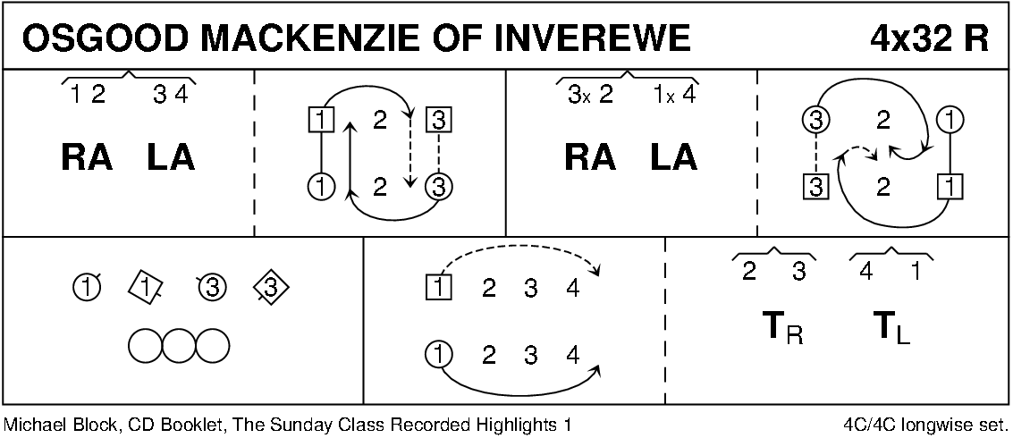Osgood MacKenzie Of Inverewe Keith Rose's Diagram