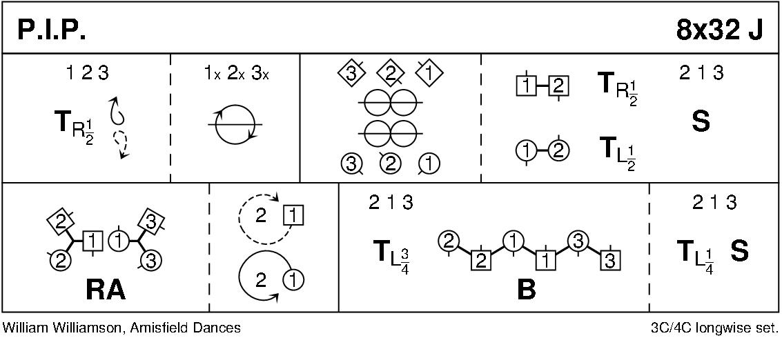 P. I. P. Keith Rose's Diagram