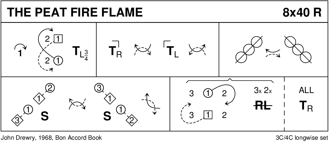 Peat Fire Flame Keith Rose's Diagram