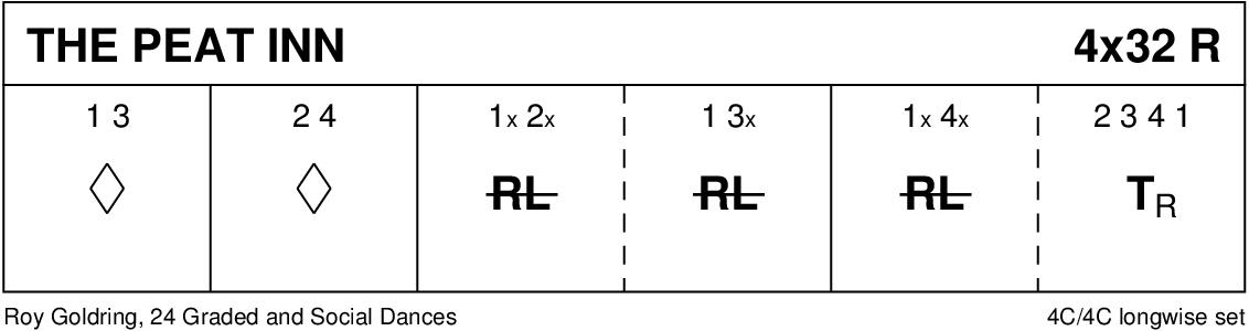 The Peat Inn Keith Rose's Diagram