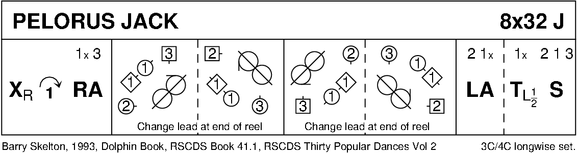 Pelorus Jack Keith Rose's Diagram