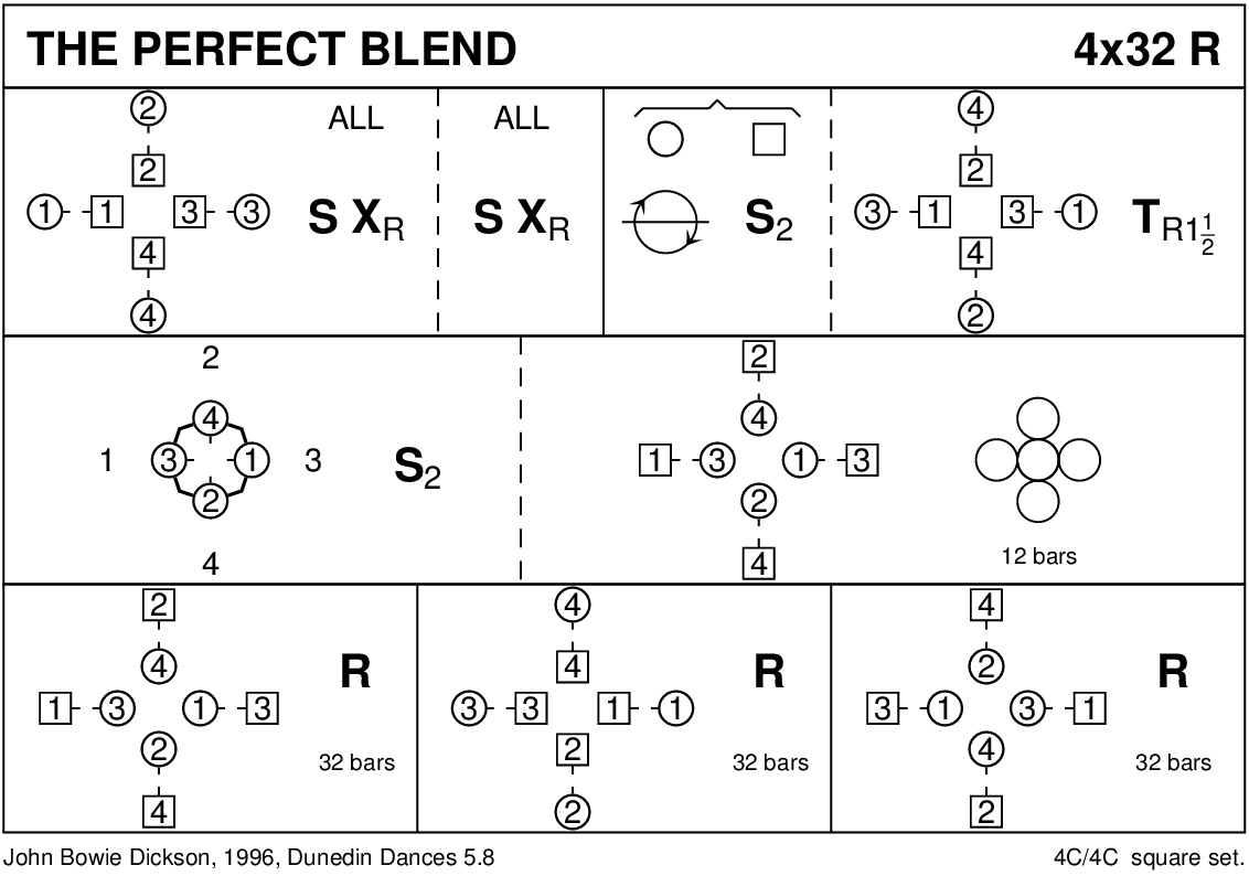The Perfect Blend Keith Rose's Diagram