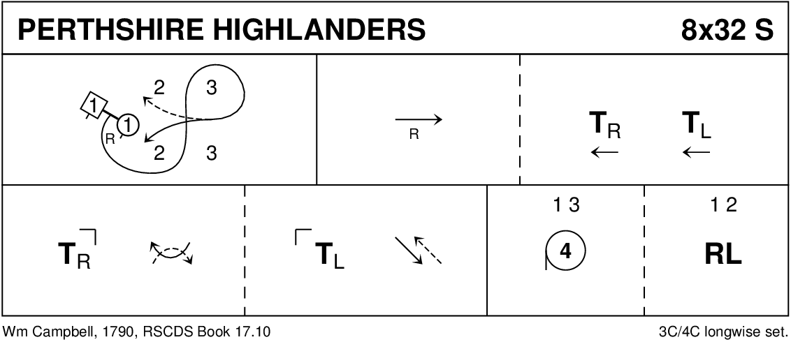 Perthshire Highlanders Keith Rose's Diagram