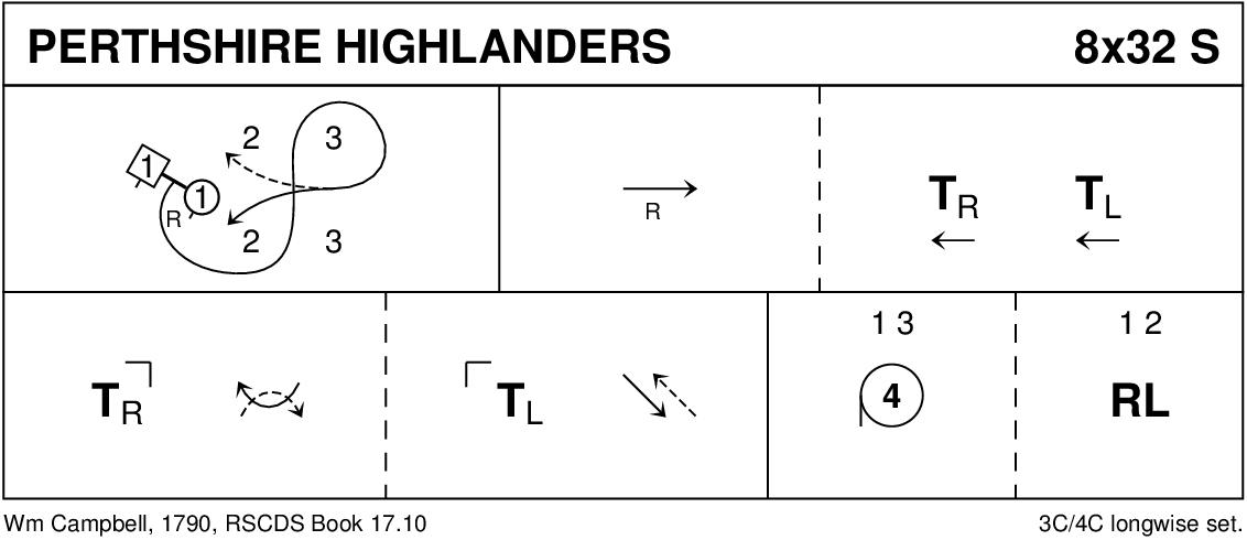 Perthshire Highlanders Keith Rose's Diagram