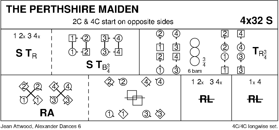 The Perthshire Maiden Keith Rose's Diagram