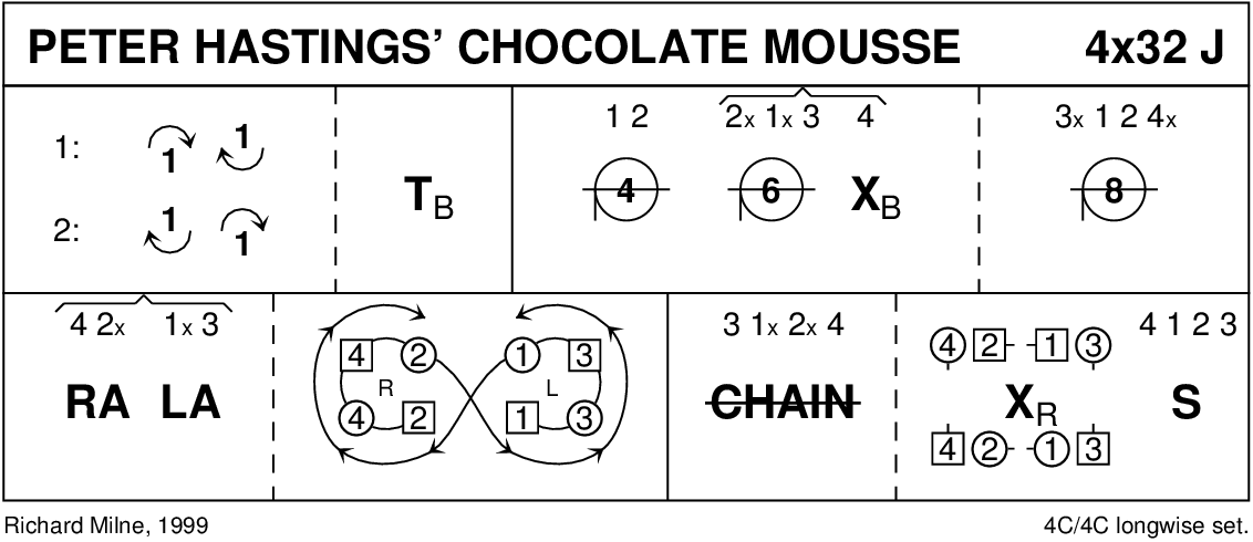 Peter Hastings' Chocolate Mousse Keith Rose's Diagram