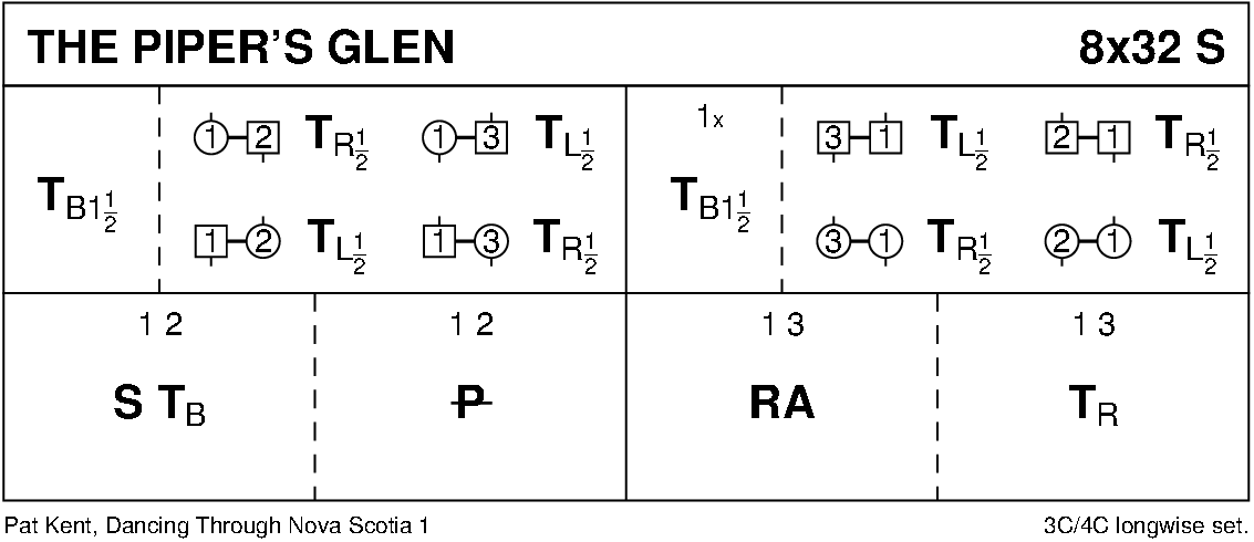The Piper's Glen Keith Rose's Diagram