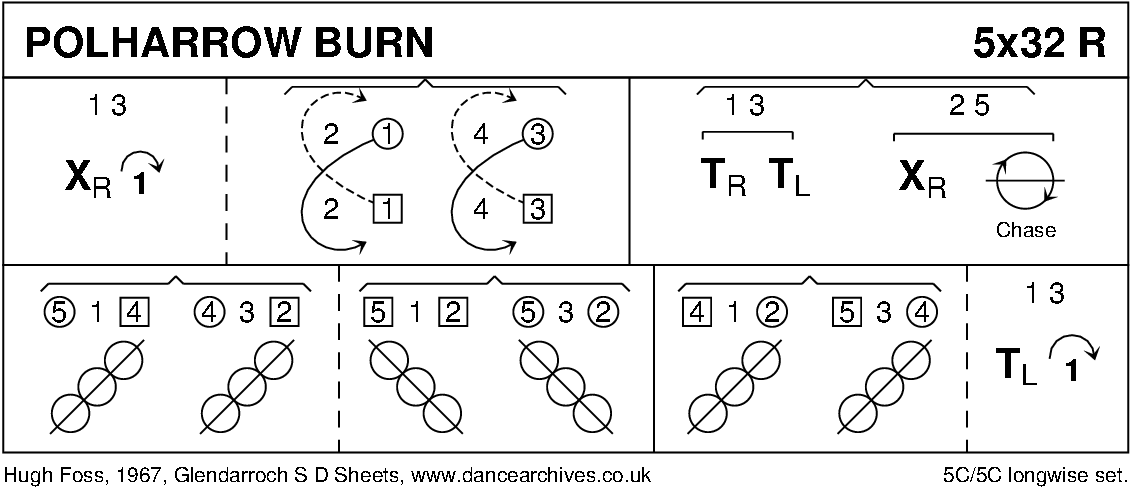 Polharrow Burn Keith Rose's Diagram